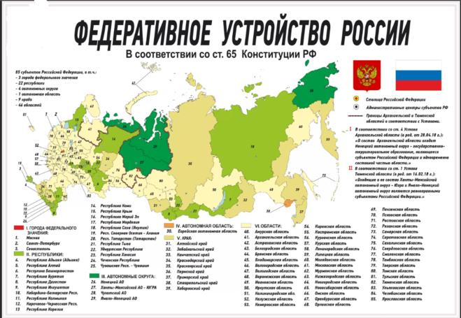 субъекты России